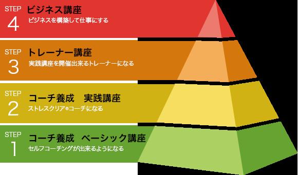 ビジネス講座 ピラミッド
